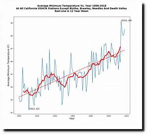 California's Fake Temperature Record | The Deplorable ...