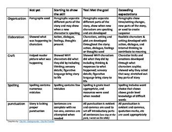 lucy calkins inspired narrative rubric  searching  serenity tpt
