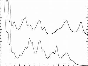 Uv  Vis  Nir Absorption Spectra Of Uranium  Neptunium