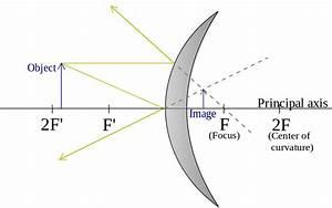 Ray Diagrams Convex Mirrors