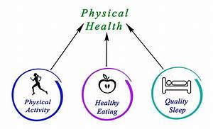 Physical Health Balancing Healthy Lifestyle