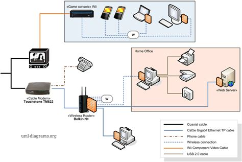 exle of home networking diagram cable modem wireless