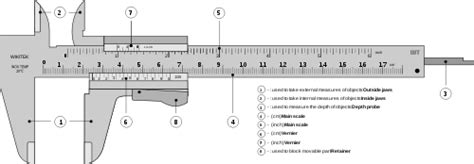 Diagram Of Vernier Caliper by Featured Picture Candidates Vernier Caliper