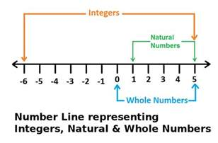 Natural Numbers Integers and Whole Numbers