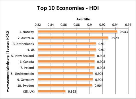 top  economies economics