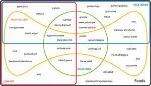 Venn Diagram Image By Herbert Ripka