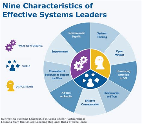 characteristics  effective systems leaders