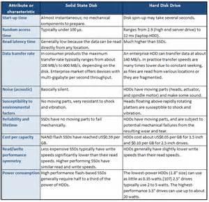ssd comparison chart