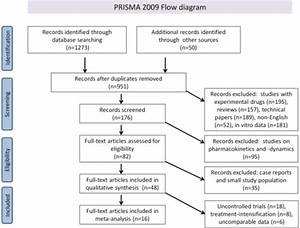 Prisma 2009 Flow Diagram Literature Search And Study Se