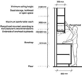 What Is The Standard Kitchen Cabinet Height? Home