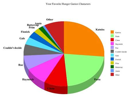 hunger character chart smart pop books your favorite hunger games character with pie chart