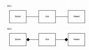 Uml Class Diagram  Association Or Composition