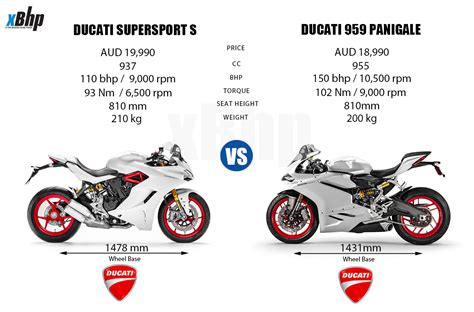 Sport Vs Supersport by Ducati Supersport S Review