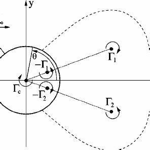 Vorticity contours in ( a ) the uncontrolled cylinder wake ...