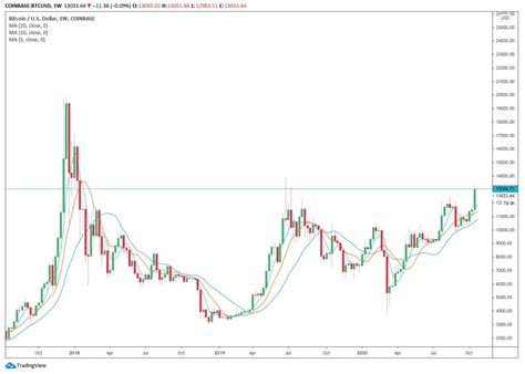 Bitcoin price forecast at the end of the month $151944, change for november 10.2%. The upcoming expiration of $750 million in BTC options coincides with other important dates, how ...