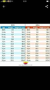 Growth Chart 9 Month Babybka Weight N Height Kitna Hona Chahiye