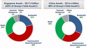 CapitaLand's revenue down 4.3% in Q3 | Finance ...