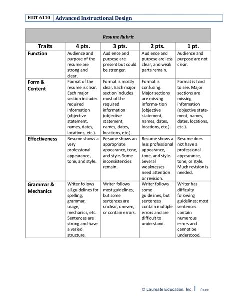 Grading Rubric For Resume Writing by Cover Letter Rubric 28 Images Sle Cover Letter Rubric