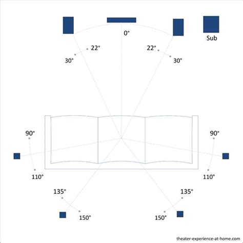 Home Theater 5 1 Wiring Diagram by Home Theater Speaker Placement For A 7 1 Surround Sound