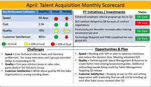 Staffing Plan Template Excel The Talent Acquisition Performance Scorecard Ere