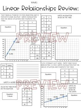rate of change review linear relationships review worksheet tpt