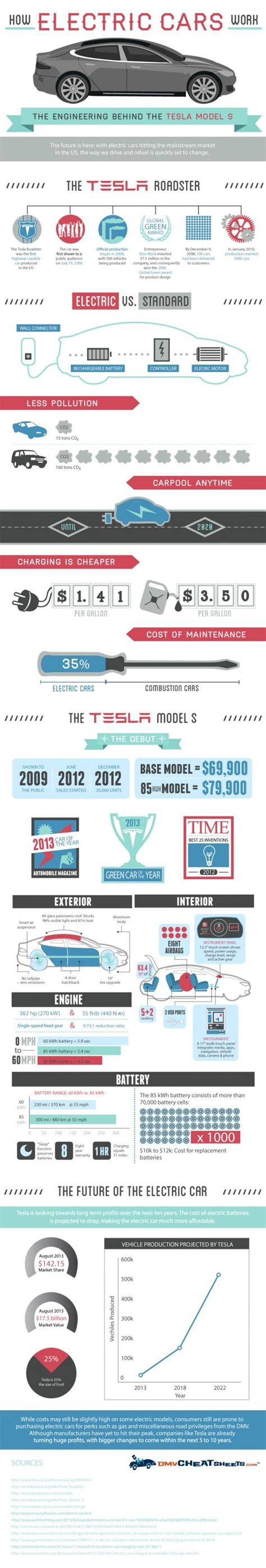 electric cars   tesla model  work