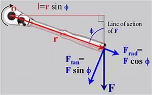 D.C. Motor Torque/Speed Curve Tutorial Torque