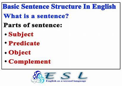 Sentence Structure Basic English Grammar Object Subject