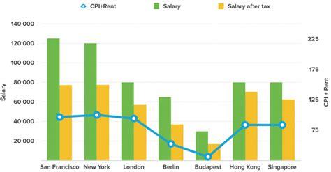 salary for designer 2018 s ux designer salary forecast muzli design