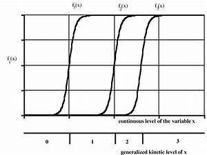 Step Functions In  U0026 39 Generalized Kinetic Logic U0026 39