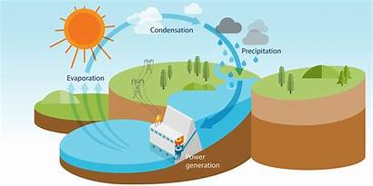 Energy Dam Renewable Hydropower Cycle Clean Generating