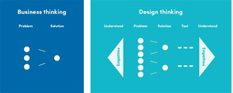 Using Design Thinking To Improve Patient Care
