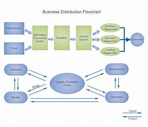 Business Distribution Flowchart