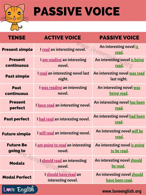Because unlike other sentence types, active voice sentences have a simpler structure. Passive Voice: Definition, Examples of Active and Passive ...