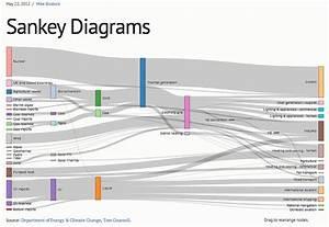 Visualizing Dynamic Behavior Flow Using Mmo  U0026 39 Glitch