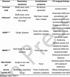 Comparison Of Common Cold  Influenza  Sars  Mers And