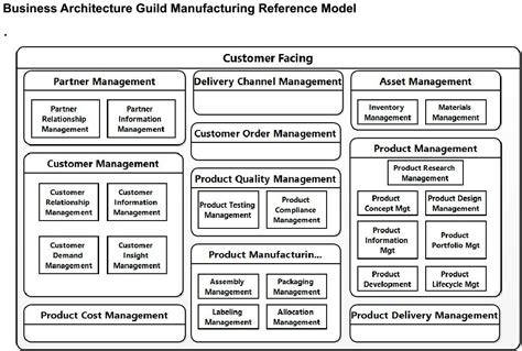 Are The Business Architecture Guild's Reference Models. How Do I Become A Licensed Social Worker. Motor Vehicle Dealer Board Modern Wood Fence. Auto Loan For Private Party Att Tv Internet. Los Angeles Music College Land Rover Lr4 Mpg. Free Online Cpe For Cpas Android Print To Pdf. Baptist School Of Health Professions. Prepaid Light Companies In Dallas Tx. Cheap Home Security Alarm Open Source Hosting