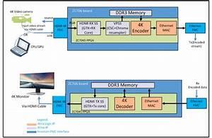 Ultra Hd H 264 Video Codec Ip Runs On Zynq Z-7045 Soc