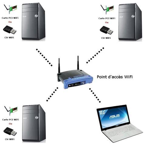 ordinateur de bureau avec wifi guide wifi comprendre et bien choisir