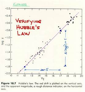 Hubble's Law For Dummies - Pics about space