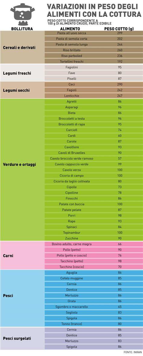 calorie calcolo alimenti 187 tabella calorie alimenti cotti e crudi