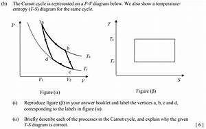 Solved   B  The Carnot Cycle Is Represented On A P
