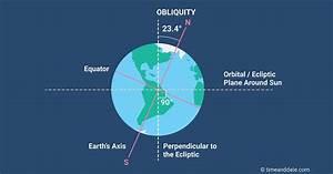 Earth U0026 39 S Axial Tilt  U2013 Obliquity