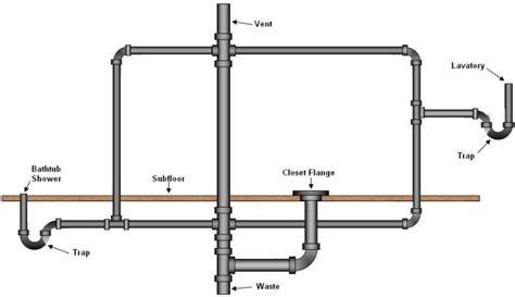 venting a kitchen sink drain basic basement toilet shower and sink plumbing layout 8803