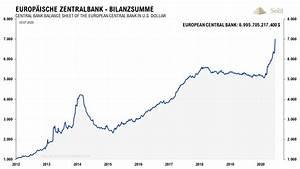 Geldmenge In Europa Wächst Um 40 Analyse Zu Gold
