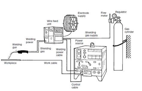 mig welding principle working equipments applications