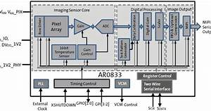 Image Sensors World  Aptina Announces A