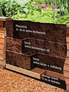 Aufbau Eines Hochbeetes :  ~ A.2002-acura-tl-radio.info Haus und Dekorationen
