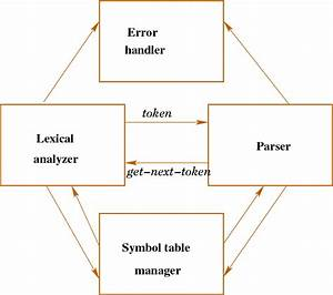 The Role Of The Lexical Analyzer In The Compiler