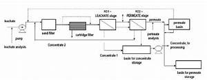Reverse Osmosis Plant Flow Diagram